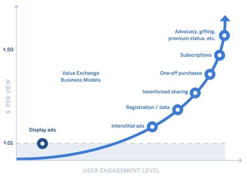 user engagement levels