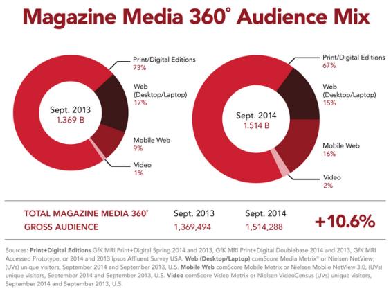 Magazine Media 360 Audience Mix